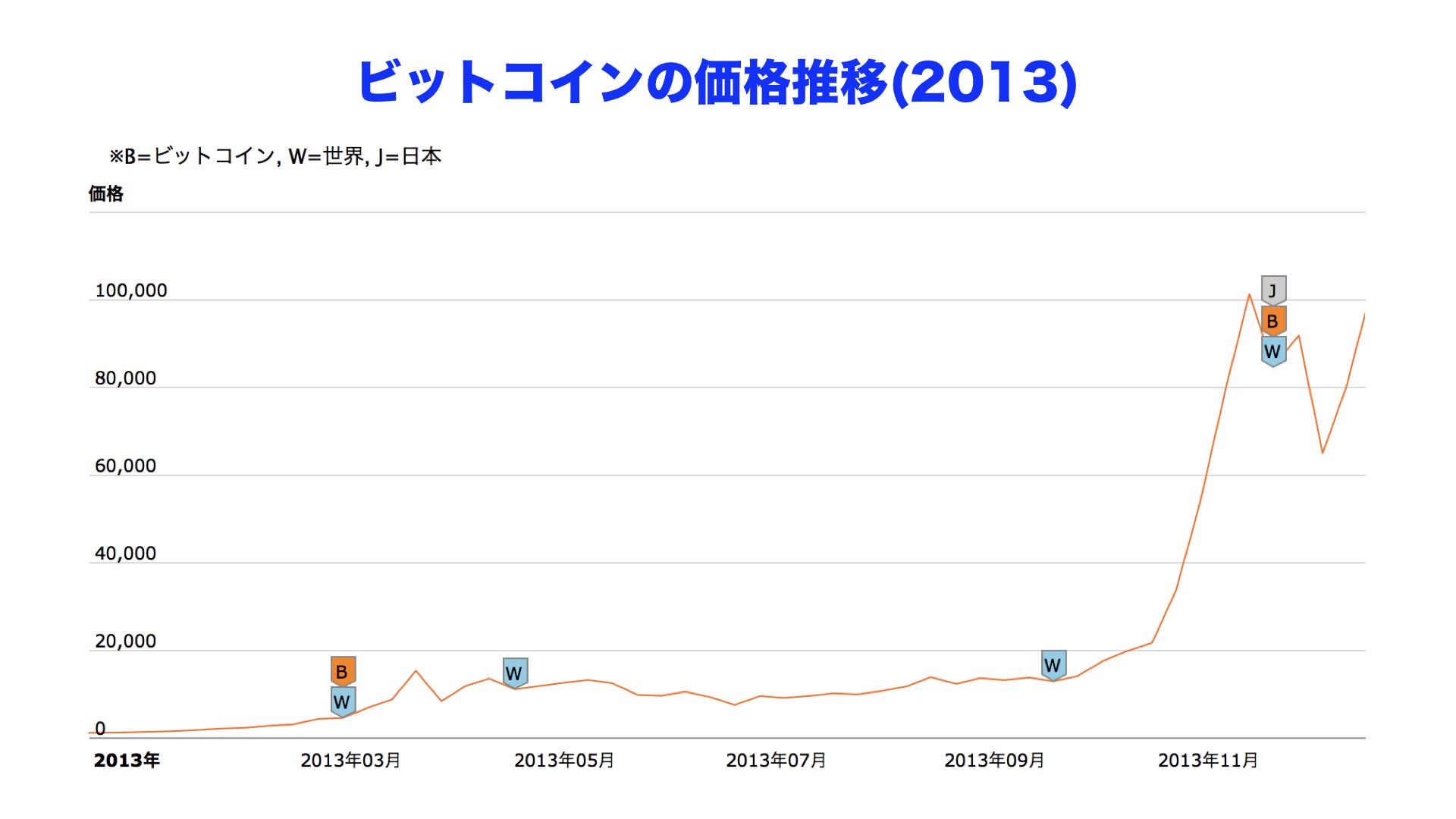 ビットコイン(Bitcoin)/日本円のチャート   仮想通貨ビットコイン(Bitcoin)の購入/販売所/取引所【bitFlyer(ビットフライヤー)】