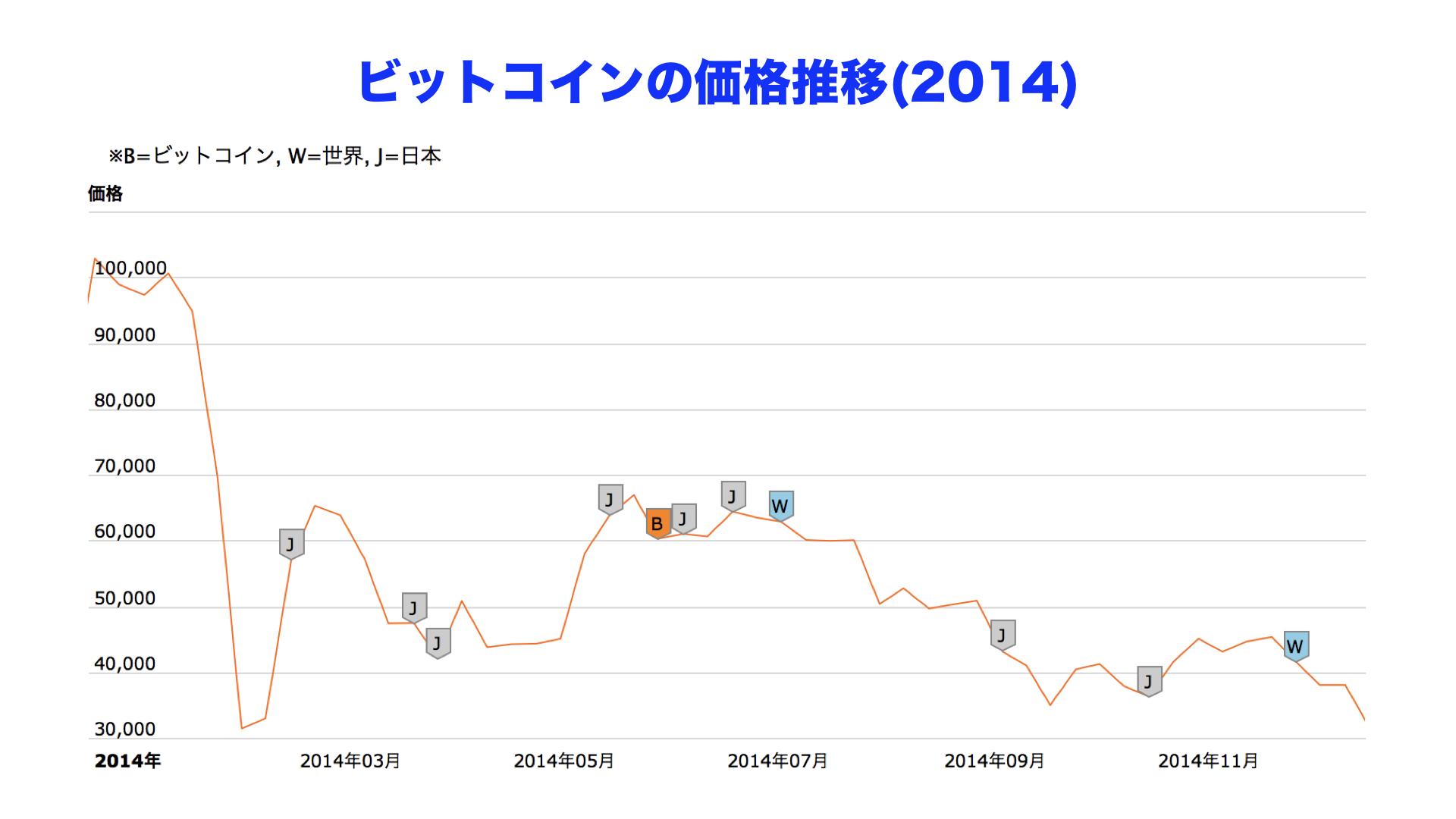仮想通貨ビットコイン21年末までに万円超え予測=Citiレポート
